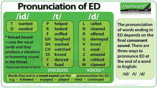 ed-pronunciation-english